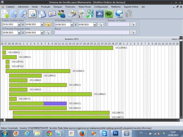 Análise gráfica planejamento das OS em produção